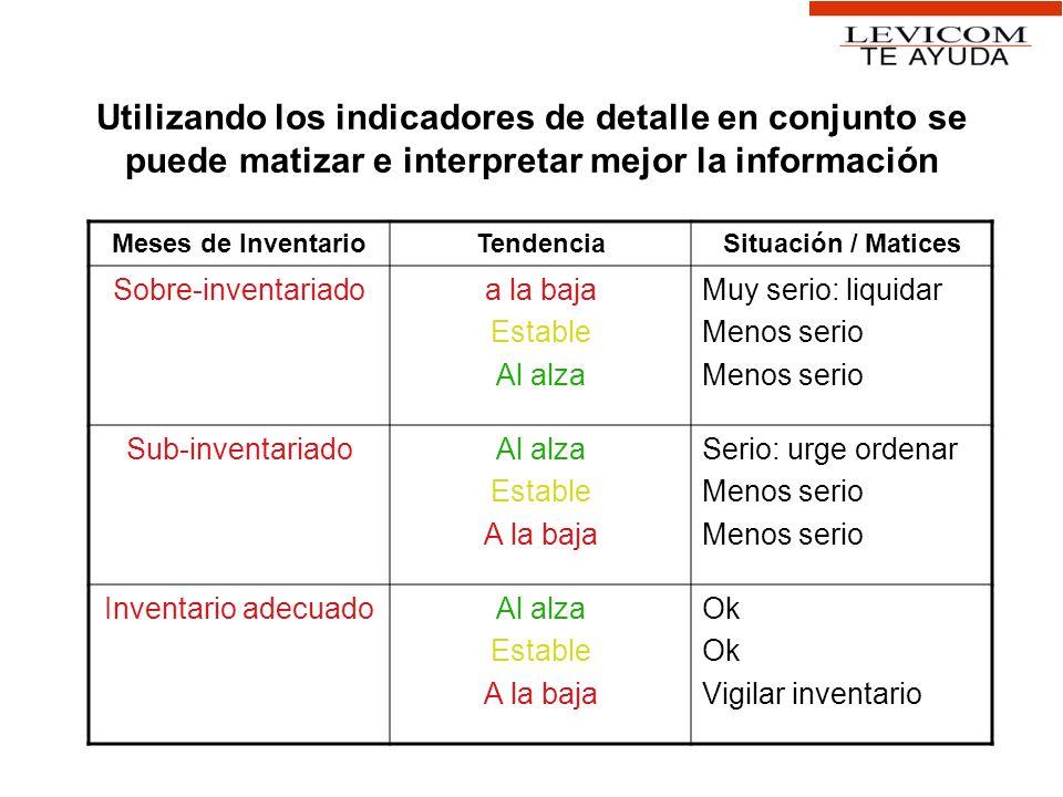 Utilizando los indicadores de detalle en conjunto se puede matizar e interpretar mejor la información Meses de InventarioTendenciaSituación / Matices