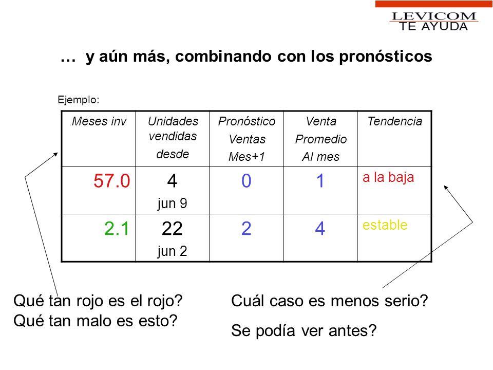 … y aún más, combinando con los pronósticos Meses invUnidades vendidas desde Pronóstico Ventas Mes+1 Venta Promedio Al mes Tendencia 57.04 jun 9 01 a