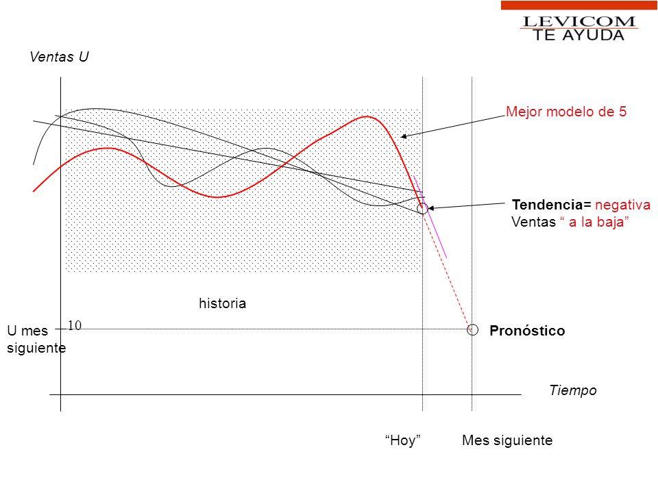 Tiempo Ventas U Mes siguienteHoy Mejor modelo de 5 historia Pronóstico Tendencia= negativa Ventas a la baja U mes siguiente 10