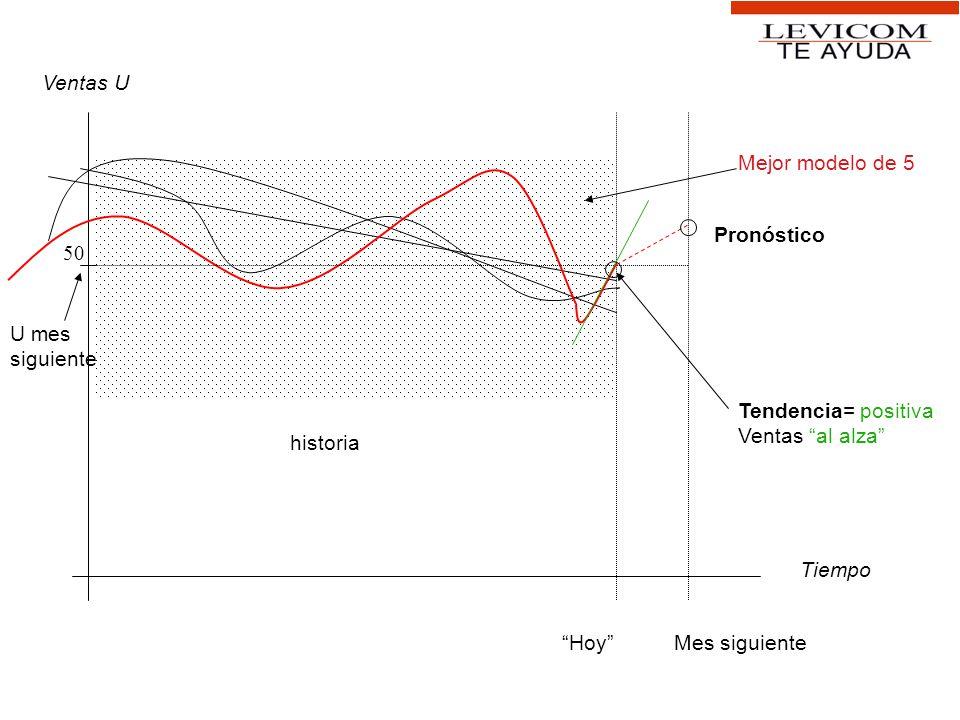 Tiempo Ventas U Mes siguienteHoy Mejor modelo de 5 historia Pronóstico Tendencia= positiva Ventas al alza U mes siguiente 50
