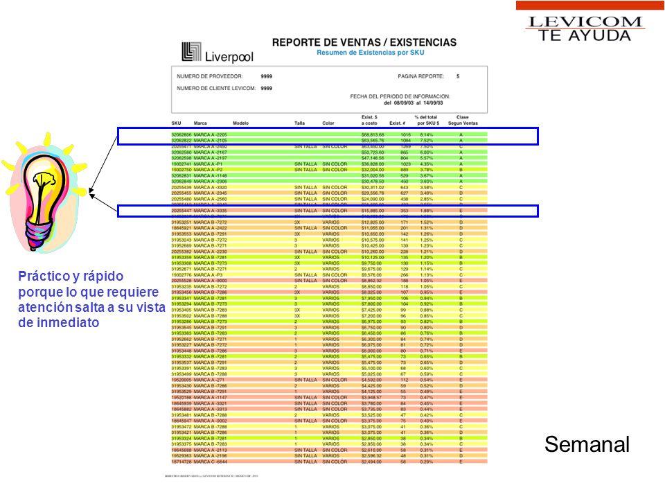 Claves y colores Meses de inventario –rojo < 1.5 a 3.0 verde < rojo Existencias en tienda –Cero = rojo Tendencia –Negativa (ventas a la baja), Positiva (al alza), cero (estable), no calculada.