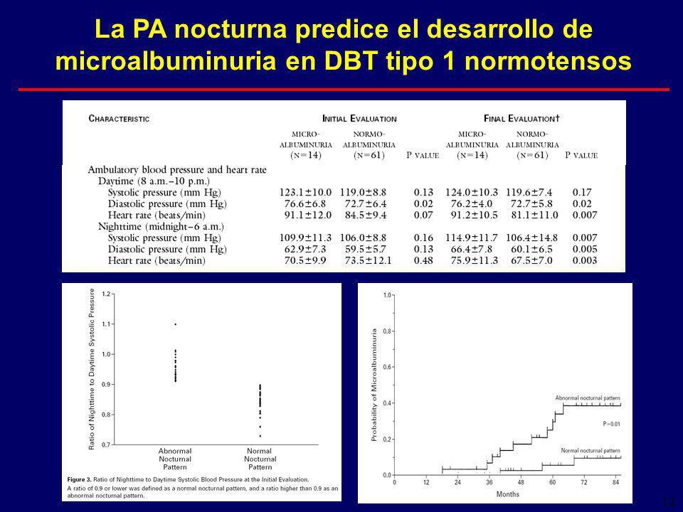 12 La PA nocturna predice el desarrollo de microalbuminuria en DBT tipo 1 normotensos