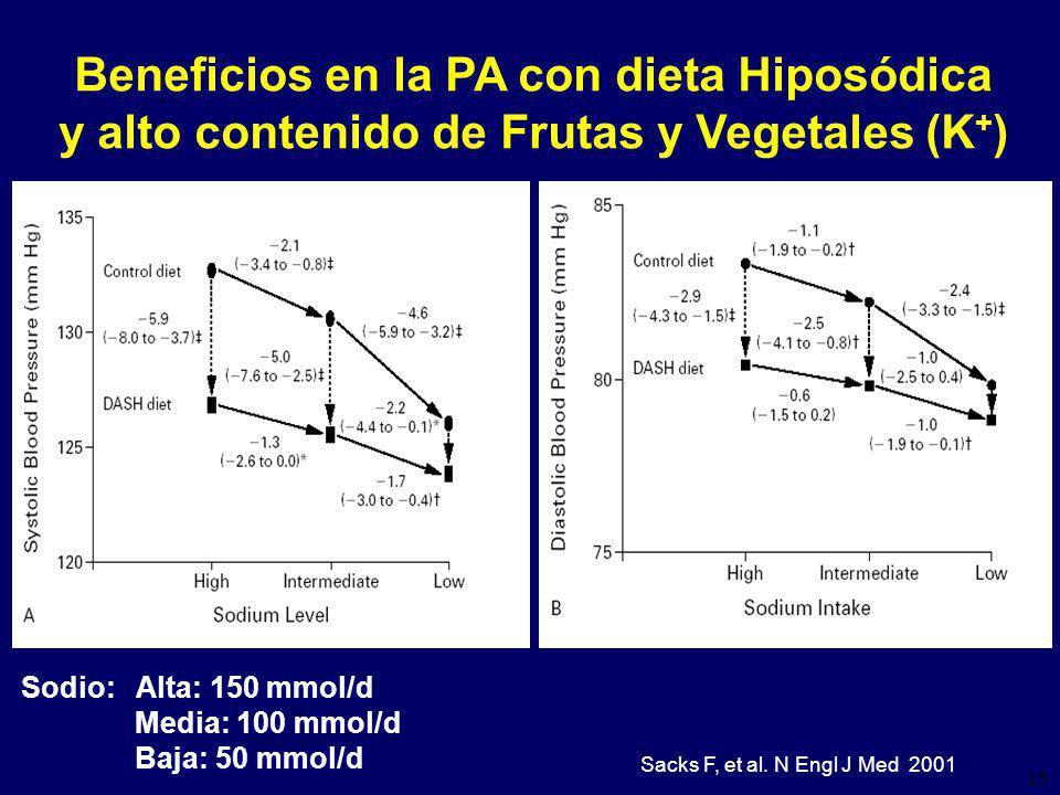 15 Beneficios en la PA con dieta Hiposódica y alto contenido de Frutas y Vegetales (K + ) Sacks F, et al.