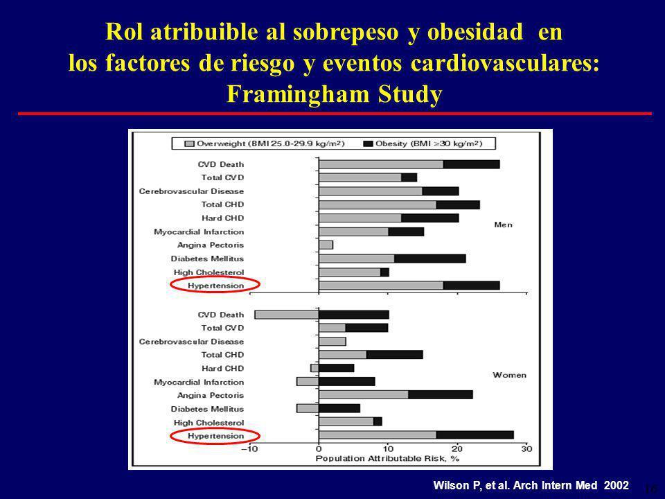 16 Rol atribuible al sobrepeso y obesidad en los factores de riesgo y eventos cardiovasculares: Framingham Study Wilson P, et al.