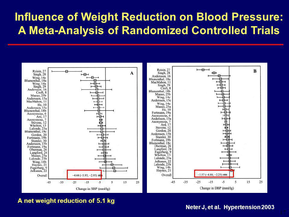 17 Neter J, et al. Hypertension 2003 Influence of Weight Reduction on Blood Pressure: A Meta-Analysis of Randomized Controlled Trials A net weight red