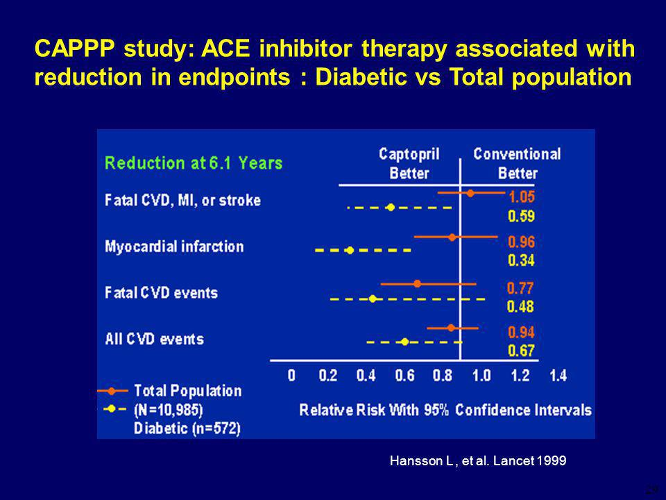 29 CAPPP study: ACE inhibitor therapy associated with reduction in endpoints : Diabetic vs Total population Hansson L, et al.