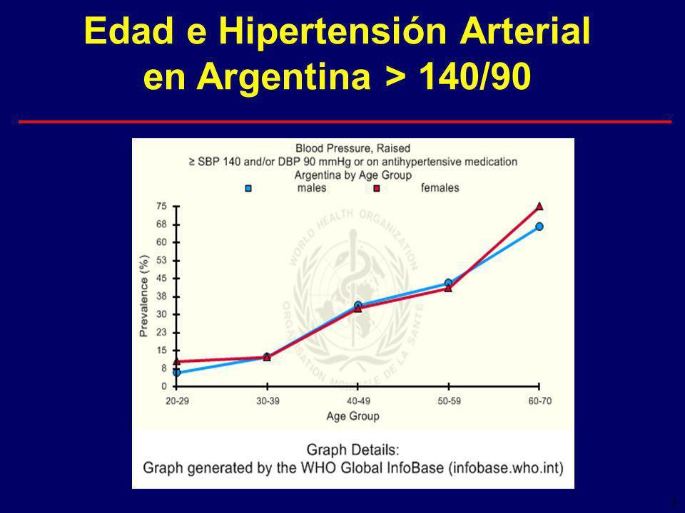 3 Edad e Hipertensión Arterial en Argentina > 140/90