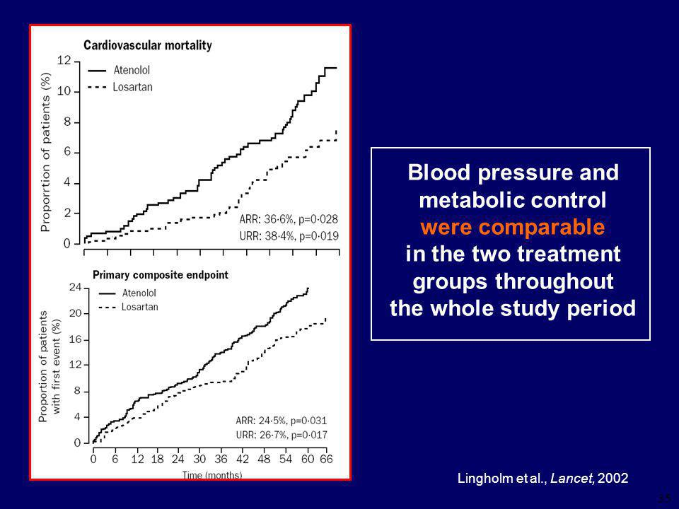 35 Blood pressure and metabolic control were comparable in the two treatment groups throughout the whole study period Lingholm et al., Lancet, 2002