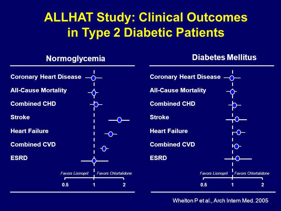 37 ALLHAT Study: Clinical Outcomes in Type 2 Diabetic Patients Whelton P et al., Arch Intern Med. 2005 Coronary Heart Disease All-Cause Mortality Comb