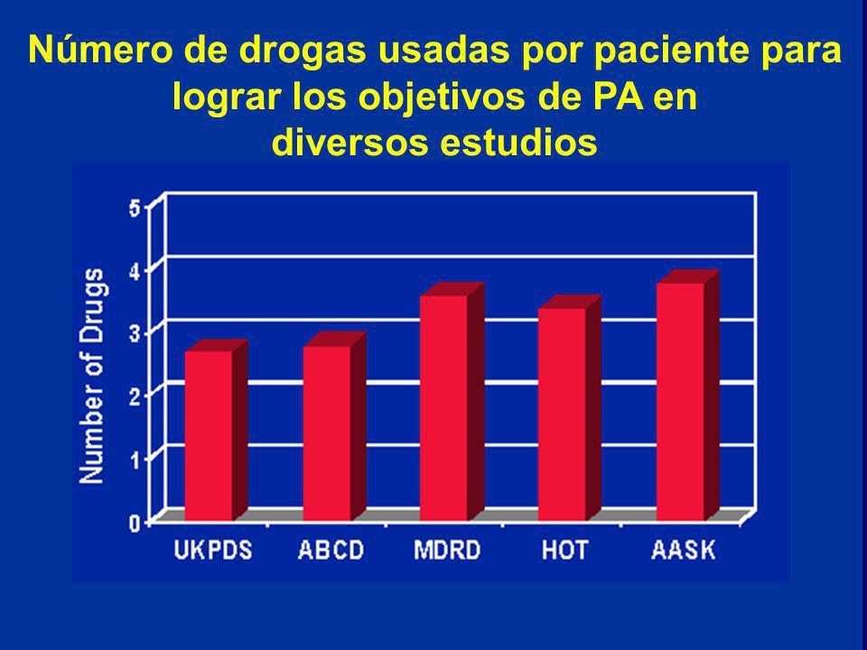 39 Número de drogas usadas por paciente para lograr los objetivos de PA en diversos estudios