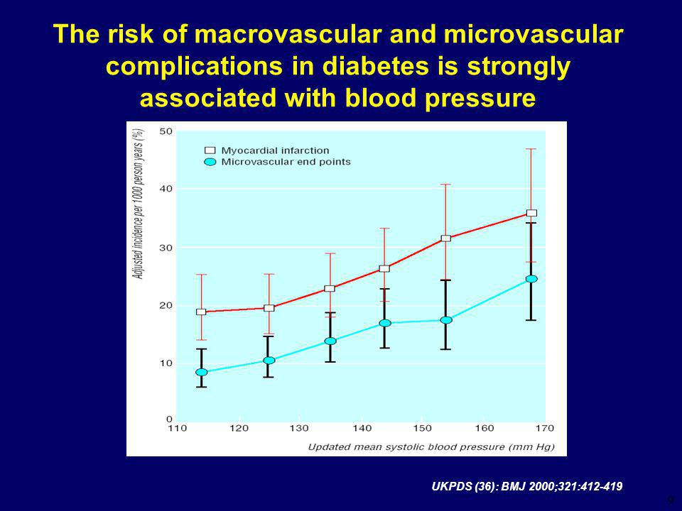 9 The risk of macrovascular and microvascular complications in diabetes is strongly associated with blood pressure UKPDS (36): BMJ 2000;321:412-419