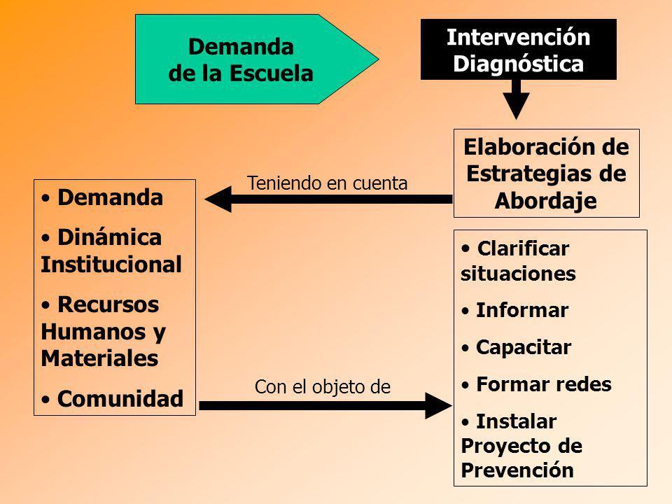 Demanda de la Escuela Elaboración de Estrategias de Abordaje Intervención Diagnóstica Teniendo en cuenta Demanda Dinámica Institucional Recursos Human