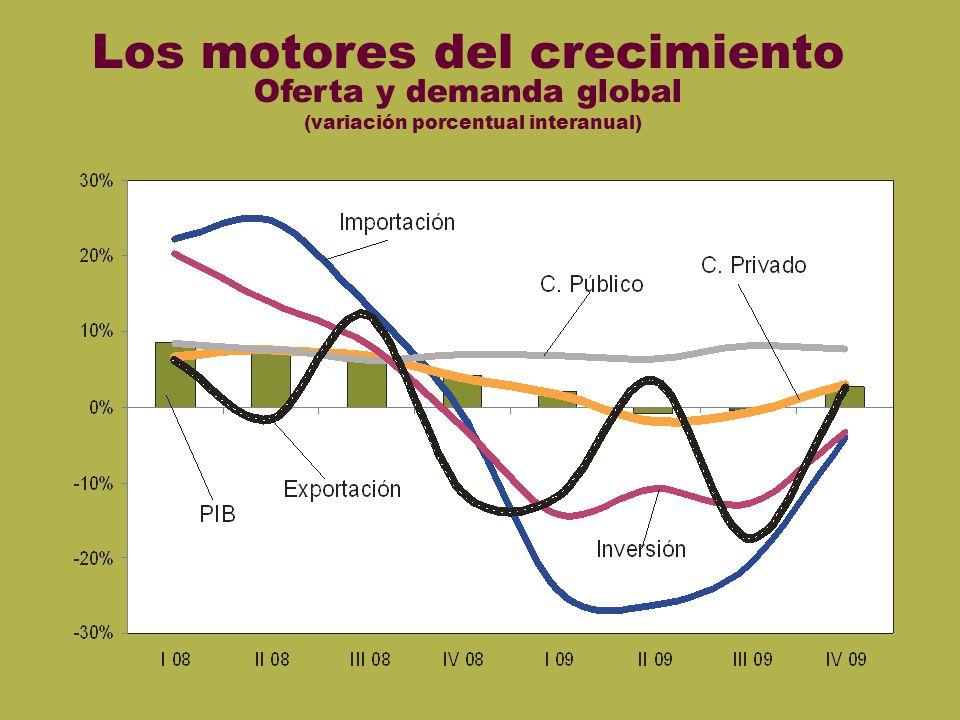 Oferta-dem Los motores del crecimiento Oferta y demanda global (variación porcentual interanual)