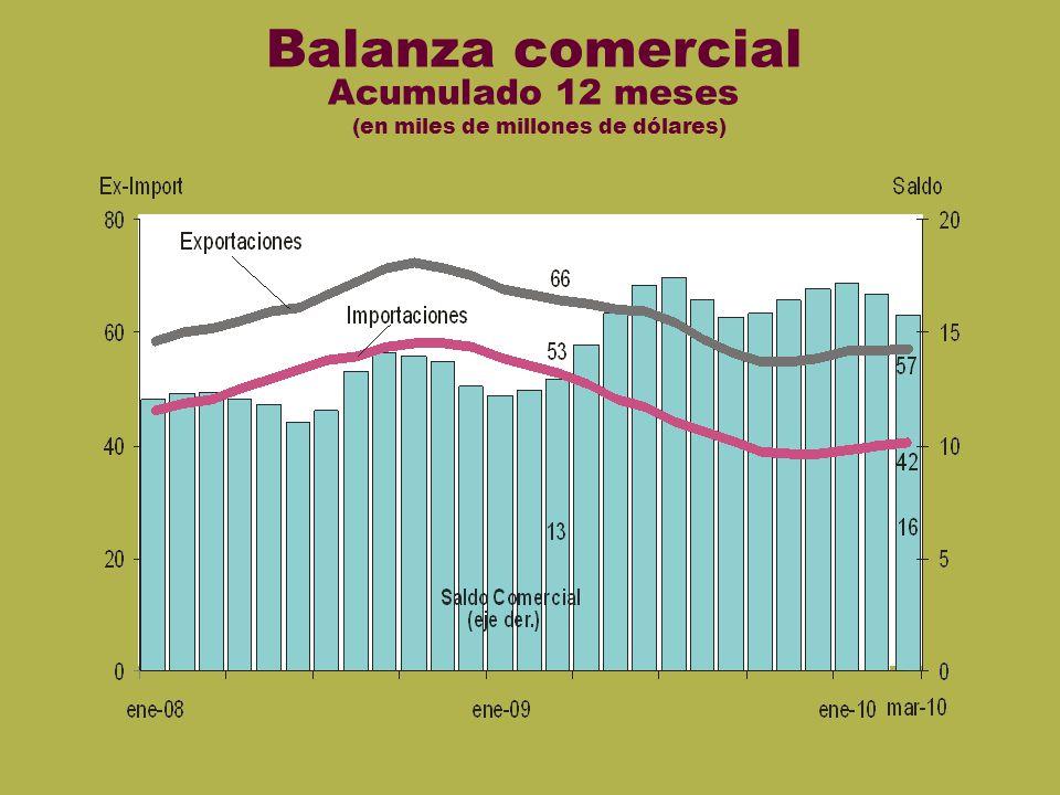 Bal comercial Balanza comercial Acumulado 12 meses (en miles de millones de dólares)
