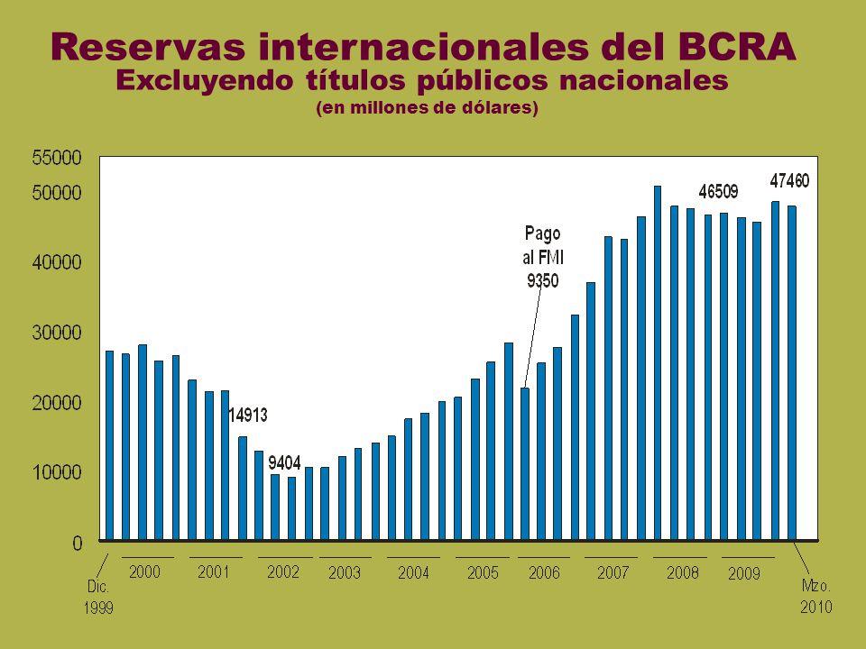Reservas Reservas internacionales del BCRA Excluyendo títulos públicos nacionales (en millones de dólares)