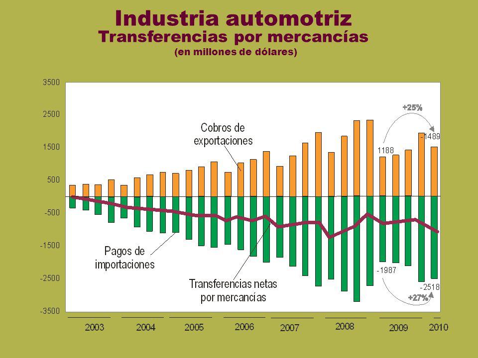 automotriz Industria automotriz Transferencias por mercancías (en millones de dólares)