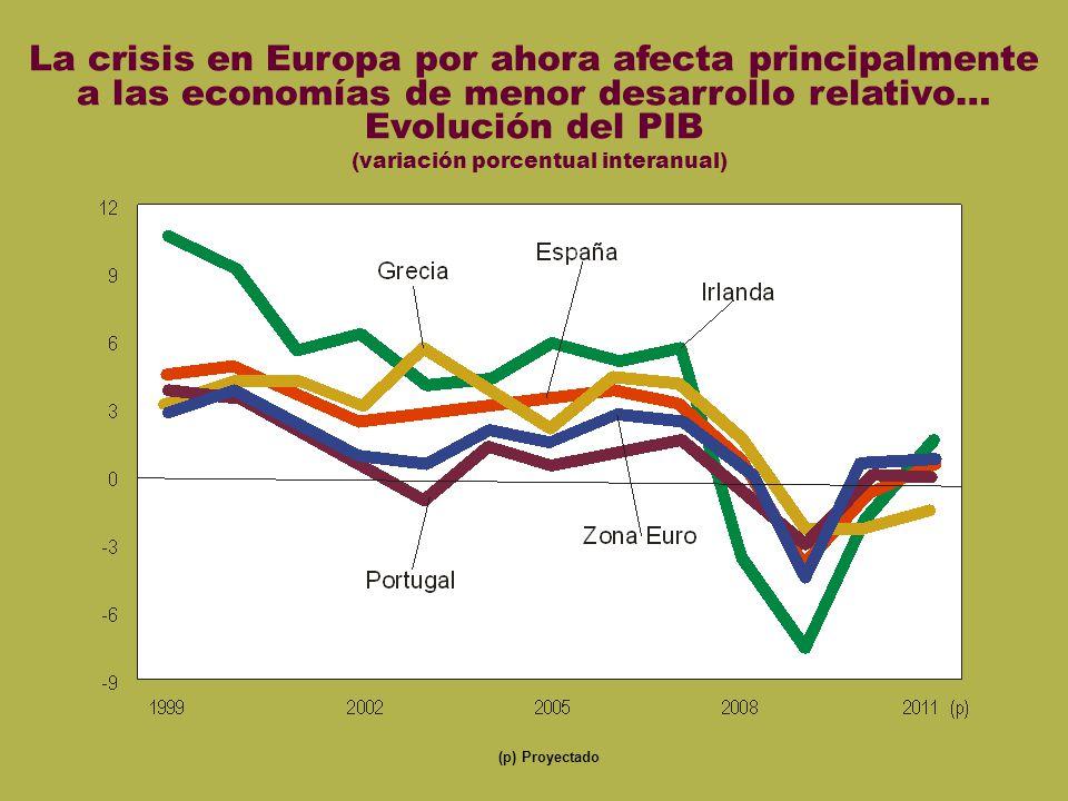 PIB euro La crisis en Europa por ahora afecta principalmente a las economías de menor desarrollo relativo… Evolución del PIB (variación porcentual int