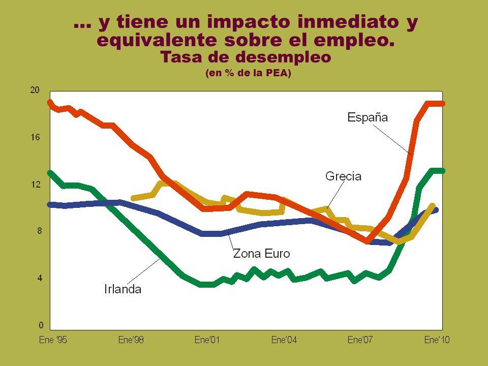 Desempleo euro … y tiene un impacto inmediato y equivalente sobre el empleo. Tasa de desempleo (en % de la PEA)