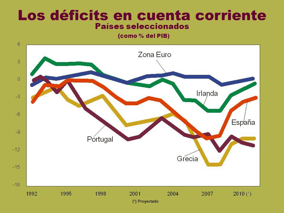 Cta cte euro Los déficits en cuenta corriente Países seleccionados ( como % del PIB) (*) Proyectado