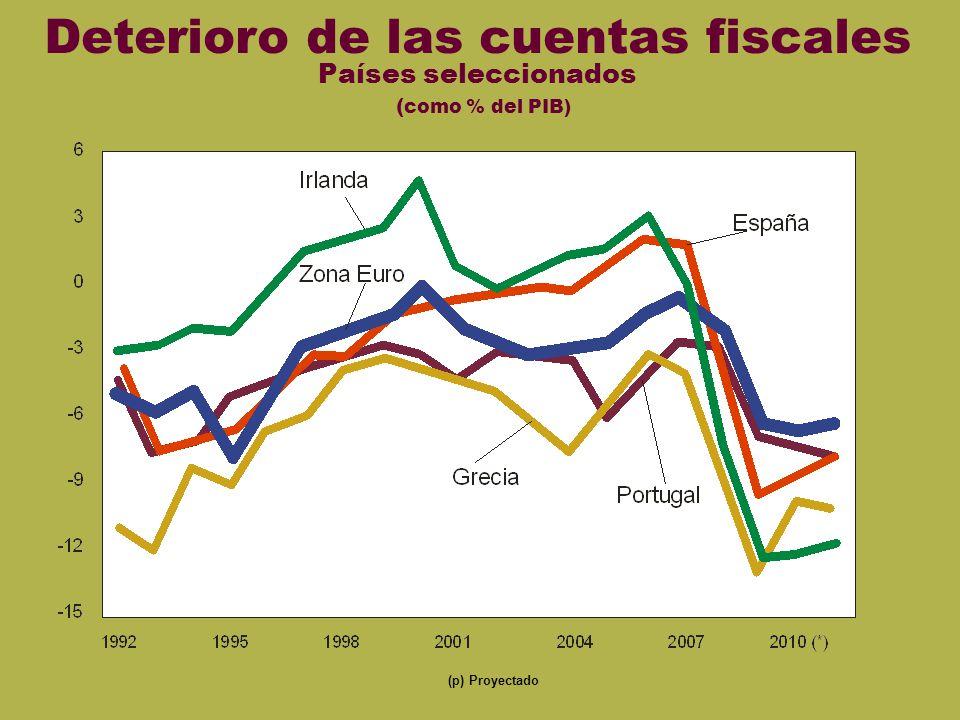 Fiscal euro Sin mostrar VII Deterioro de las cuentas fiscales Países seleccionados ( como % del PIB) (p) Proyectado