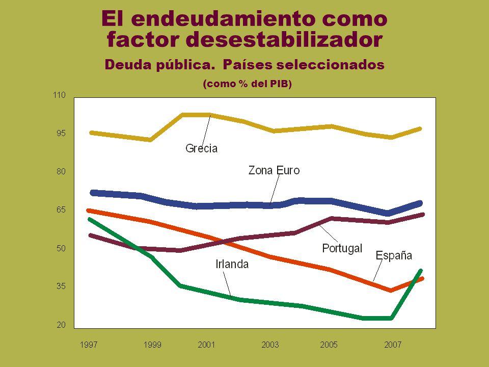 Deudas euro El endeudamiento como factor desestabilizador Deuda pública. Países seleccionados ( como % del PIB)