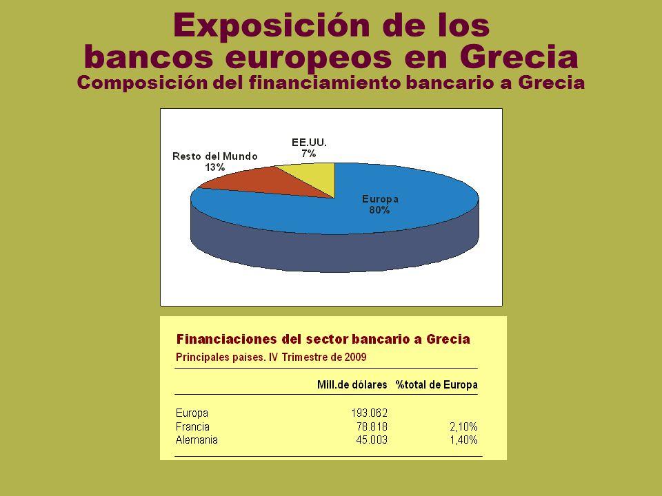 Exposici ón euro Exposición de los bancos europeos en Grecia Composición del financiamiento bancario a Grecia