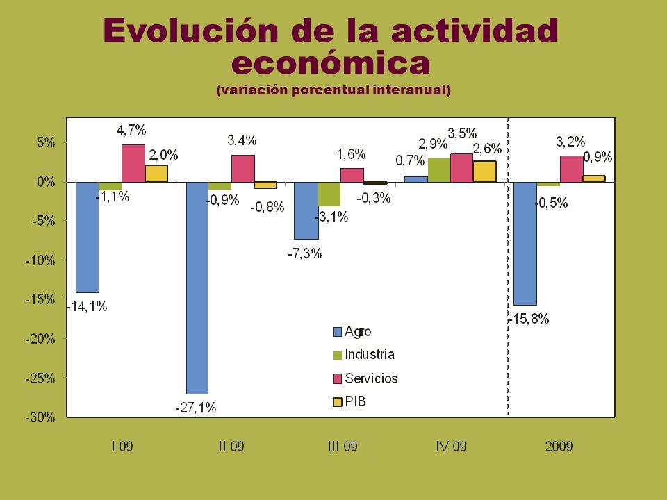 Actividad económica Evolución de la actividad económica (variación porcentual interanual)
