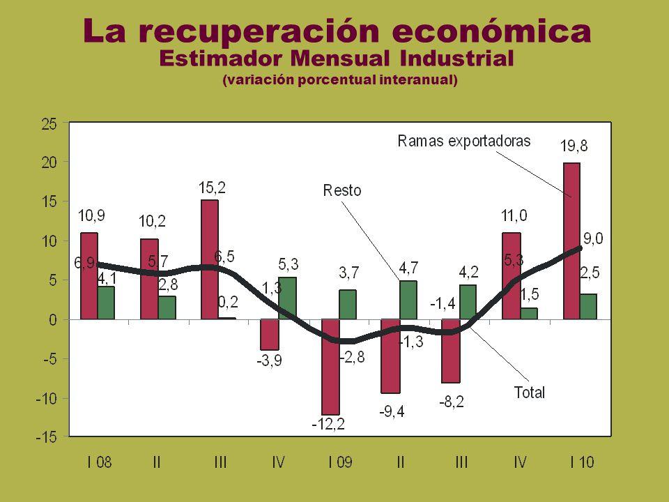 EMI La recuperación económica Estimador Mensual Industrial (variación porcentual interanual)