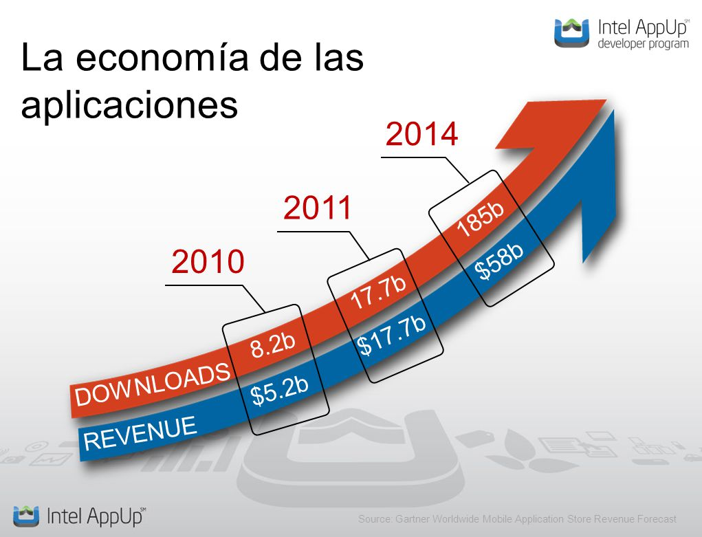 La economía de las aplicaciones 2010 2011 2014 DOWNLOADS REVENUE $5.2b $17.7b $58b 8.2b 17.7b 185b Source: Gartner Worldwide Mobile Application Store Revenue Forecast