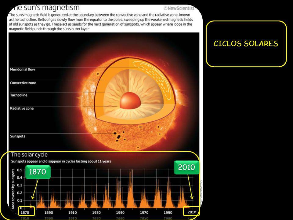 CICLOS SOLARES 18701870 20102010