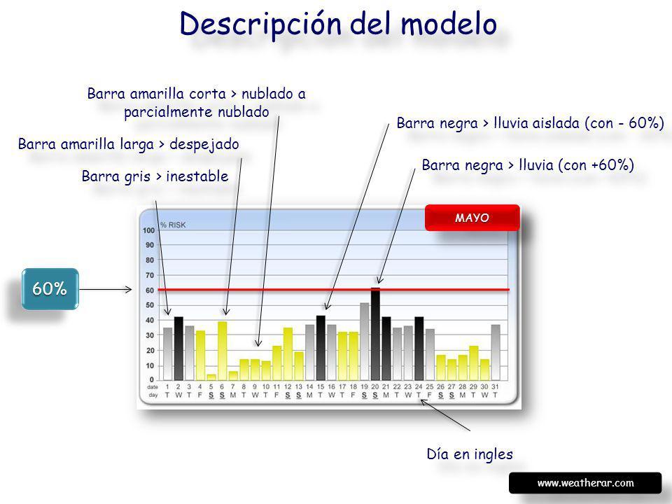 MAYOMAYO Barra negra > lluvia (con +60%) Barra negra > lluvia aislada (con - 60%) Barra amarilla larga > despejado Barra gris > inestable Barra amaril