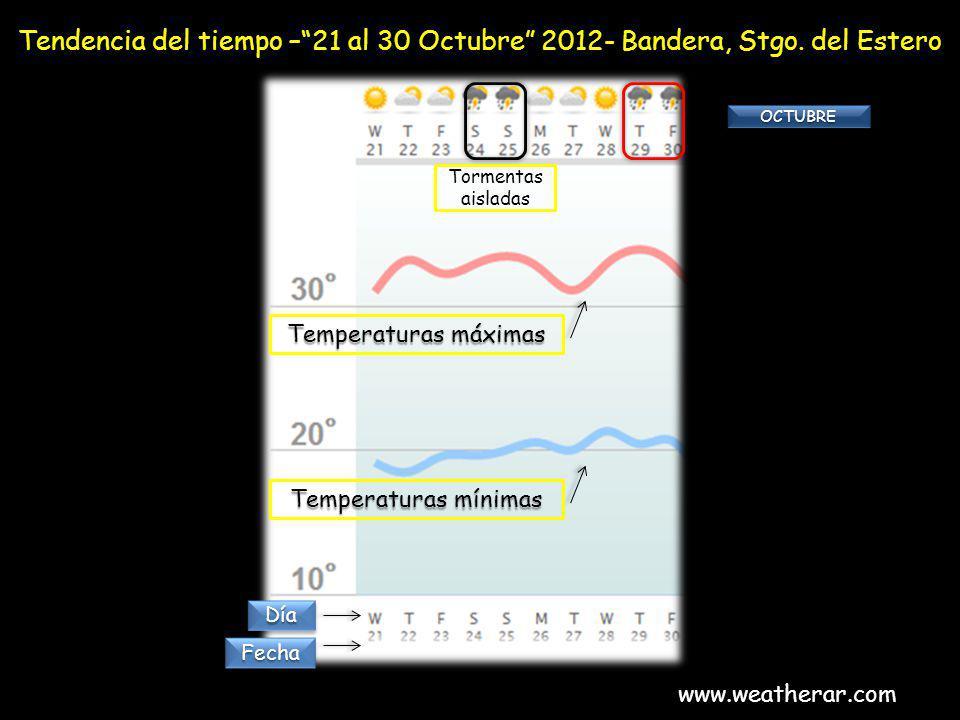 Tendencia del tiempo –21 al 30 Octubre 2012- Bandera, Stgo. del Estero www.weatherar.com Temperaturas máximas Temperaturas mínimas OCTUBREOCTUBRE Torm