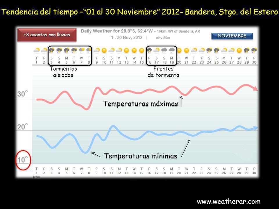 Tendencia del tiempo –01 al 30 Noviembre 2012- Bandera, Stgo. del Estero www.weatherar.com NOVIEMBRENOVIEMBRE Temperaturas máximas Temperaturas mínima