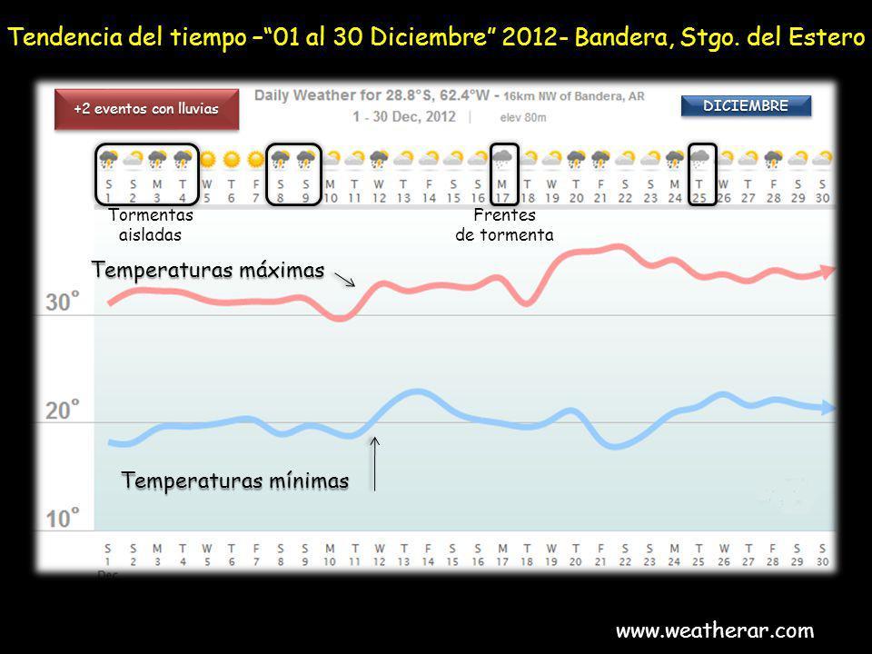 Tendencia del tiempo –01 al 30 Diciembre 2012- Bandera, Stgo. del Estero www.weatherar.com +2 eventos con lluvias Tormentas aisladas Frentes de tormen