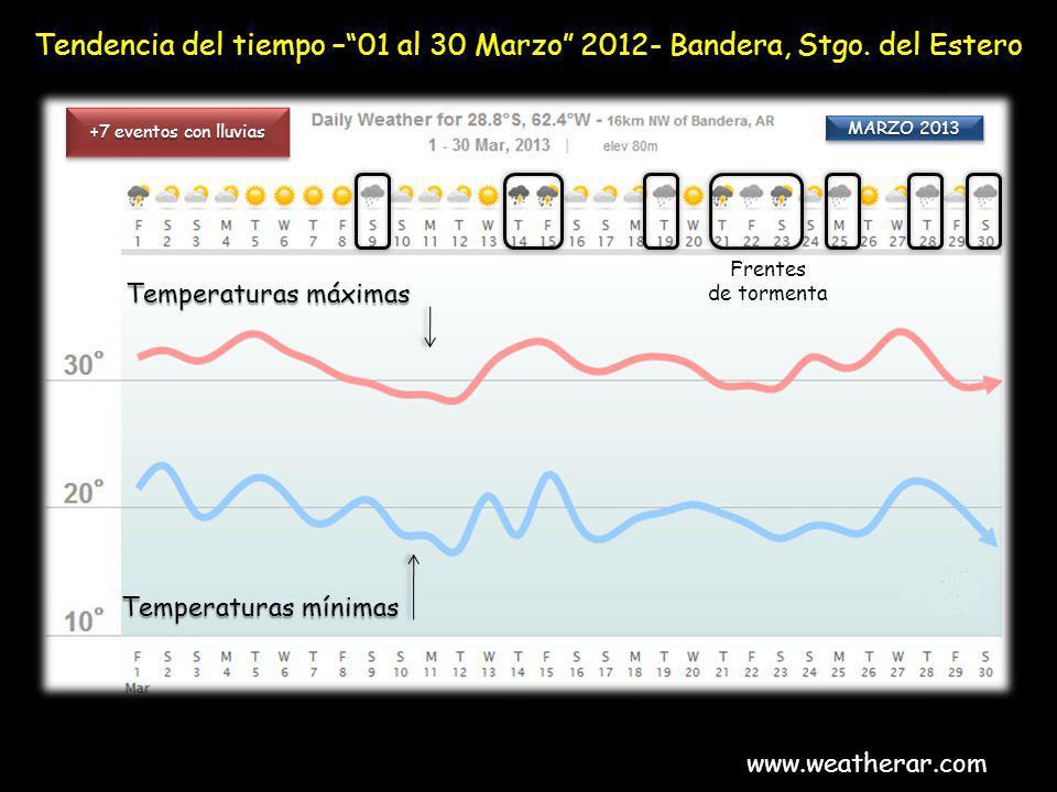 Tendencia del tiempo –01 al 30 Marzo 2012- Bandera, Stgo. del Estero www.weatherar.com Temperaturas máximas Temperaturas mínimas +7 eventos con lluvia