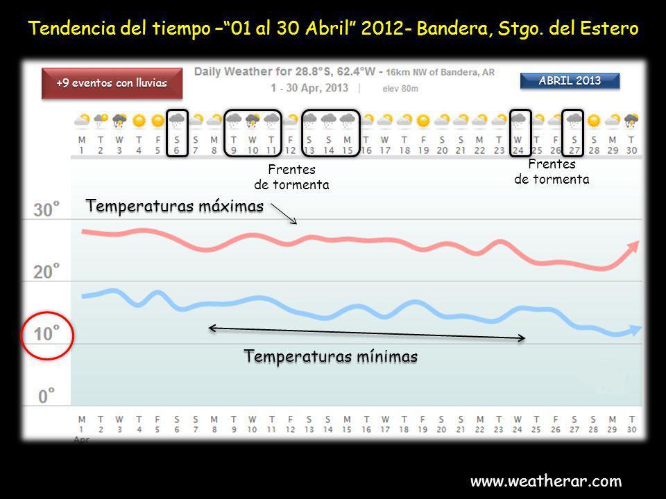 Tendencia del tiempo –01 al 30 Abril 2012- Bandera, Stgo. del Estero www.weatherar.com +9 eventos con lluvias Frentes de tormenta Frentes de tormenta