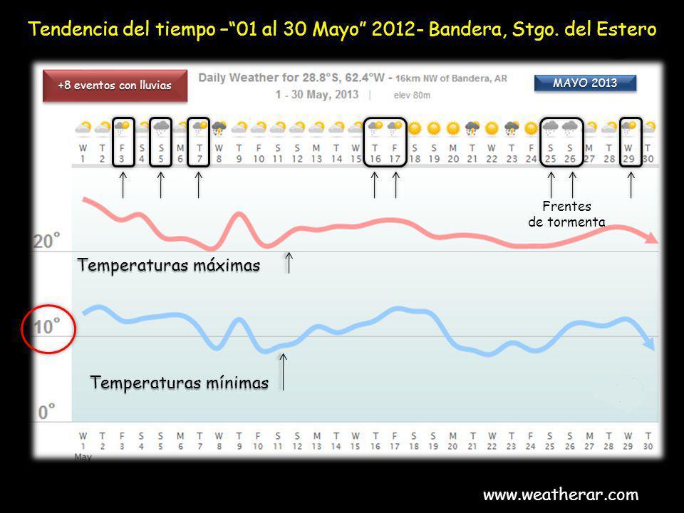 Tendencia del tiempo –01 al 30 Mayo 2012- Bandera, Stgo. del Estero www.weatherar.com +8 eventos con lluvias Frentes de tormenta Temperaturas máximas