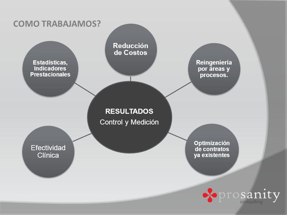 Gestión de Salud ORGANIZACIÓN DE SISTEMAS DE SALUD GERENCIAMIENTO DESARROLLO DE PLANES ESTRATEGICOS NORMAS DE PROCEDIMIENTO DESARROLLO DE METODOLOGIA DE MEDICION DEL PRODUCTO HOSPITALARIO EFECTIVIDAD CLINICA INFORMATICA MEDICA CONTROL DE GESTION EVALUACION GLOBAL DE LAS ORGANIZACIONES ANALISIS DE LA ESTRUCTURA ORGANIZACIONAL COSTEOS ANALISIS DE DEMANDA Y OFERTAS DE SERVICIOS ANALISIS DE INVERSIONES PLANIFICACION, ORGANIZACIÓN, EJECUCION Y CONTROL DE REDES DE ATENCION DE PERSONAS EVALUACIONES ECONOMICAS DE SALUD PRESUPUESTOS HOSPITALARIOS: ECONOMICOS Y FINANCIEROS INGENIERIA HOSPITALARIA DESARROLLO DE PROGRAMAS DE EDUCACION CONTINUADA ELABORACION Y EJECUCION DE PROGRAMAS DE FORMACION DE POSGRADO