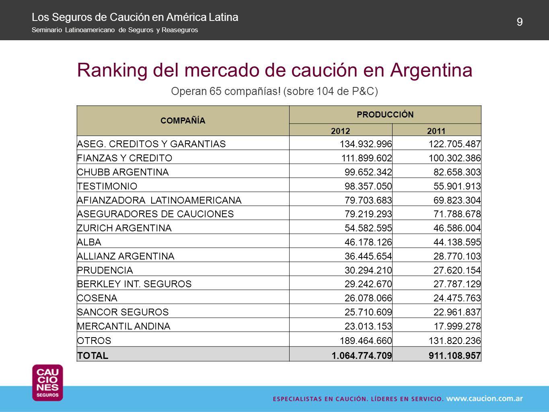 Ranking del mercado de caución en Argentina Operan 65 compañías! (sobre 104 de P&C) 9 Los Seguros de Caución en América Latina Seminario Latinoamerica
