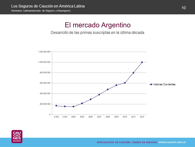 El mercado Argentino Desarrollo de las primas suscriptas en la última década 10 Los Seguros de Caución en América Latina Seminario Latinoamericano de