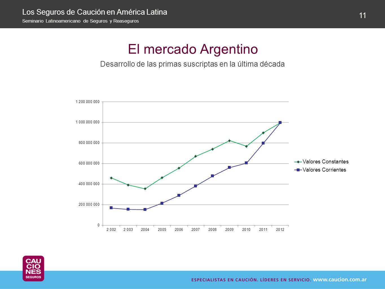 El mercado Argentino Desarrollo de las primas suscriptas en la última década 11 Los Seguros de Caución en América Latina Seminario Latinoamericano de