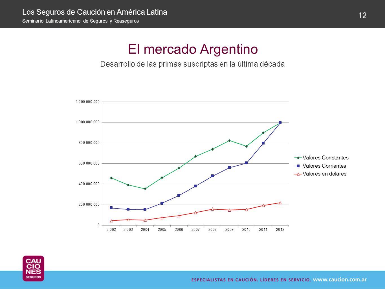 El mercado Argentino Desarrollo de las primas suscriptas en la última década 12 Los Seguros de Caución en América Latina Seminario Latinoamericano de