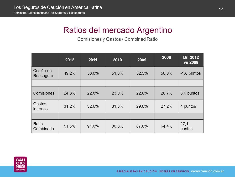 Ratios del mercado Argentino Comisiones y Gastos / Combined Ratio 14 Los Seguros de Caución en América Latina Seminario Latinoamericano de Seguros y R