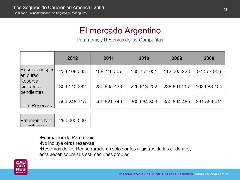 El mercado Argentino Patrimonio y Reservas de las Compañías 16 Los Seguros de Caución en América Latina Seminario Latinoamericano de Seguros y Reasegu