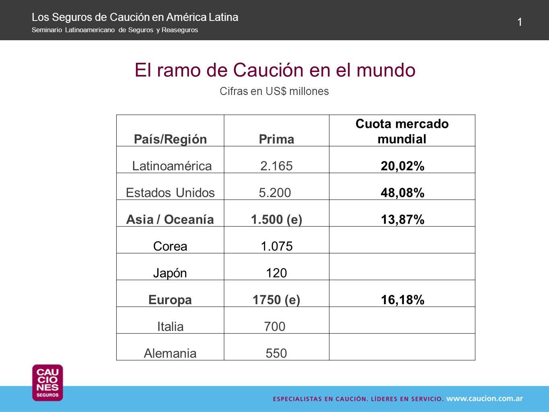 El ramo de Caución en el mundo Cifras en US$ millones Los Seguros de Caución en América Latina Seminario Latinoamericano de Seguros y Reaseguros 1 Paí