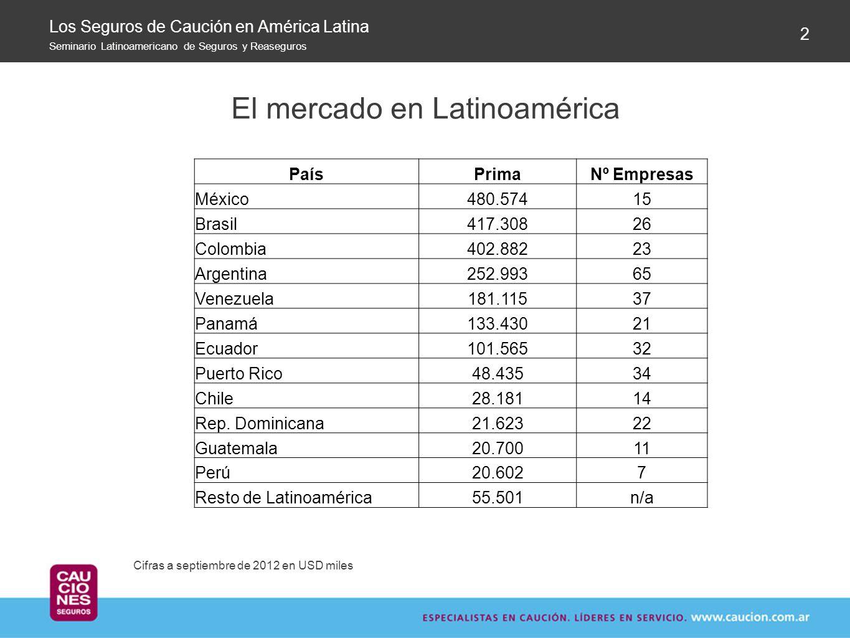El mercado en Latinoamérica 2 Cifras a septiembre de 2012 en USD miles Los Seguros de Caución en América Latina Seminario Latinoamericano de Seguros y