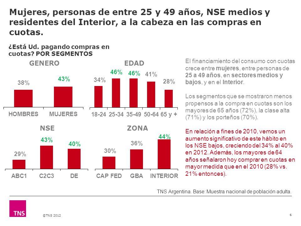 ©TNS 2012 Los artículos para el hogar son los que más se financian en cuotas.