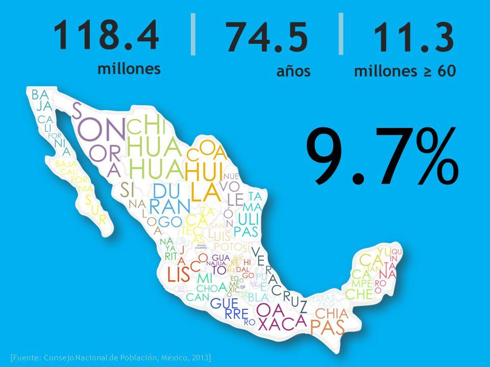 11.3 millones 60 74.5 años 118.4 millones [Fuente: Consejo Nacional de Población, México, 2013] 9.7% | |