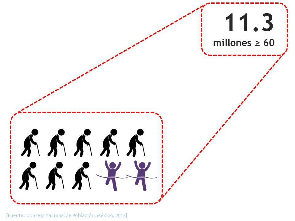 11.3 millones 60 [Fuente: Consejo Nacional de Población, México, 2013]