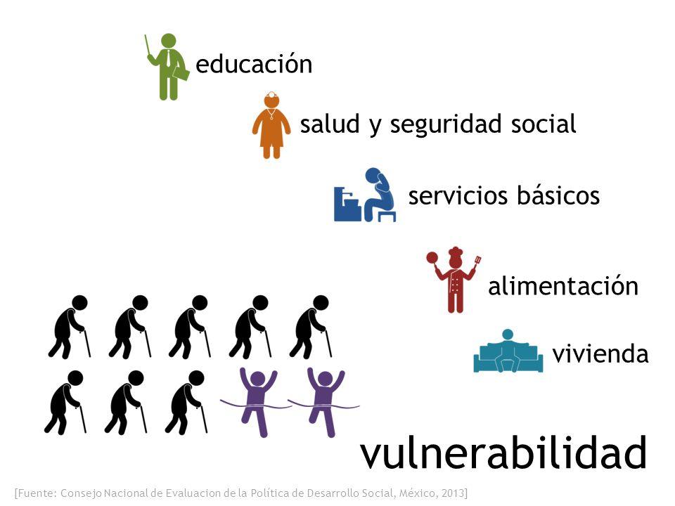 [Fuente: Consejo Nacional de Evaluacion de la Política de Desarrollo Social, México, 2013] vulnerabilidad educación salud y seguridad social alimentación servicios básicos vivienda